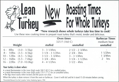 Roasting Times for Whole Turkeys